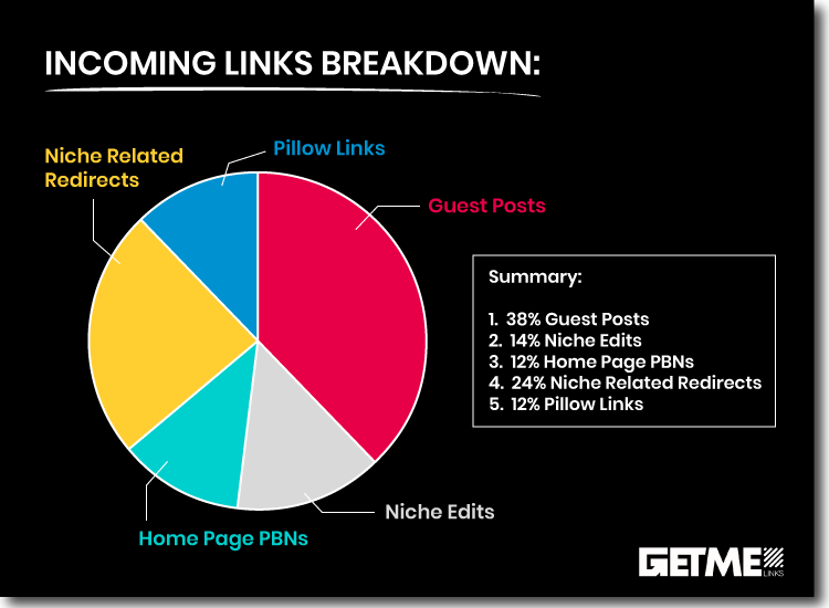 link-building-case-study-pie-chart