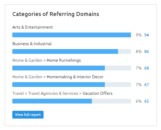 semrush categories of referring domains - foreign link building